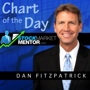 Stock Market Mentor Chart of the Day by Dan Fitzpatrick