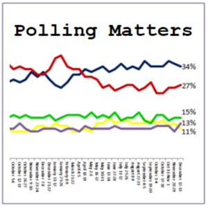 Polling Matters by Keiran Pedley